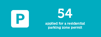 54 applied for a residential parking zone permit