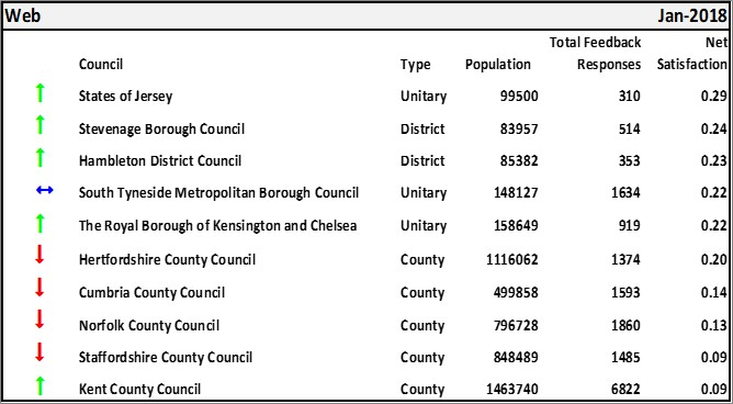 Top 10 Satisfaction for council websites