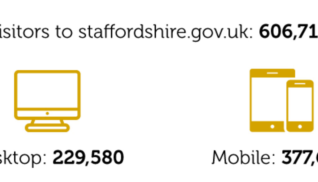 Digital-Staffordshire-Spring-2018-Stats-web-visits