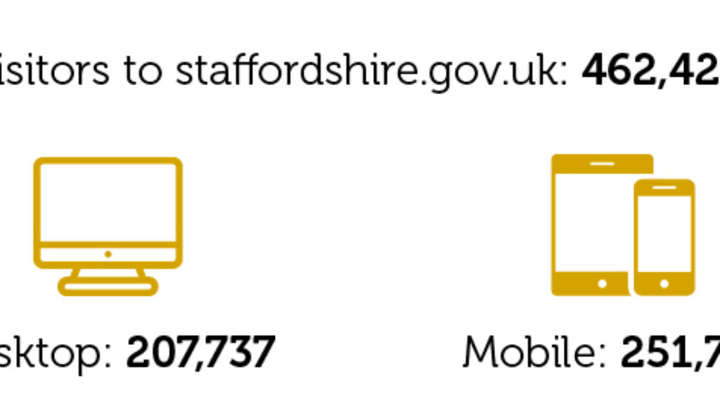 Digital Staffordshire Summer 2018 Stats-32