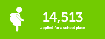 14513 applied for a school place