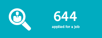 644 applied for a job