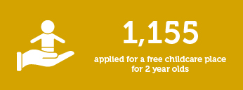 1155 applied for a free childcare place for 2 year olds