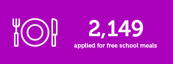 2149 applied for free school meals