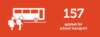 157 applied for school transport