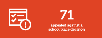 71 appealed against a school place decision