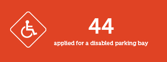 44 applied for a disabled parking bay