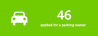 46 applied for a parking waiver