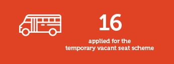 16 applied for the temporary vacant seat scheme