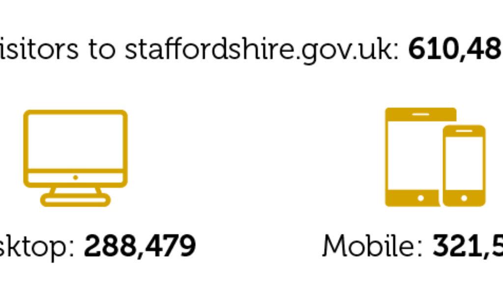 Digital Staffordshire Autumn 2018 Stats-32