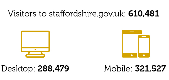 610,481 total visitors to the website
