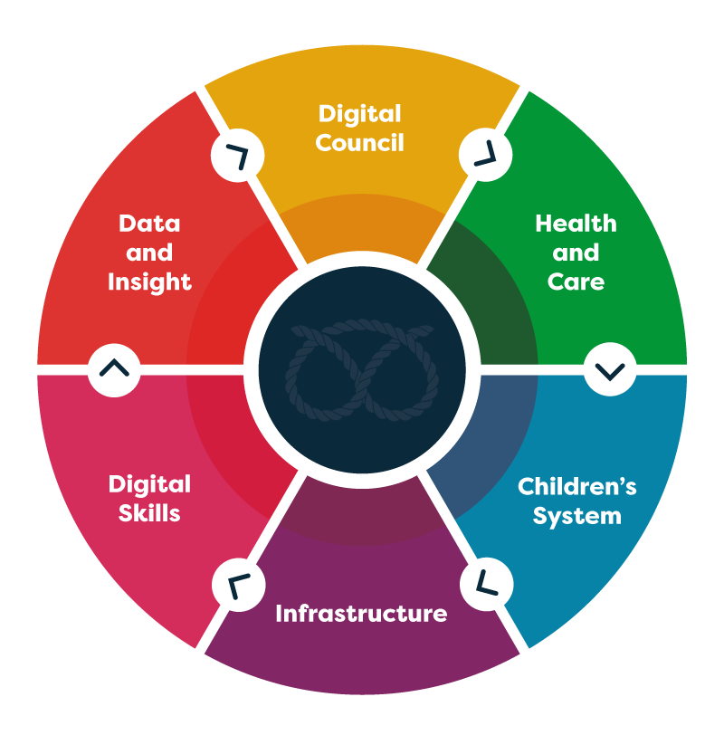 Diagram of our digital themes